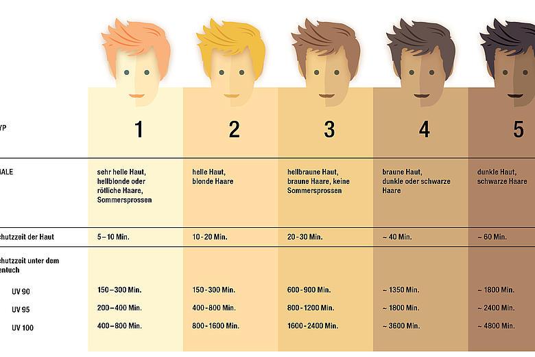 KLAIBER UV-Schutz Tabelle verschiedene Hauttypen